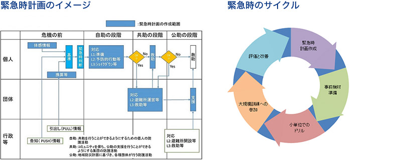 緊急時計画のイメージ, 緊急時のサイクル